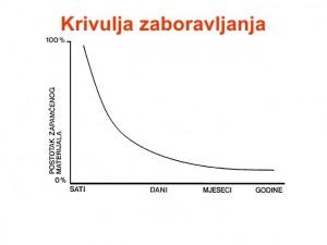 krivulaj zaboravljanja